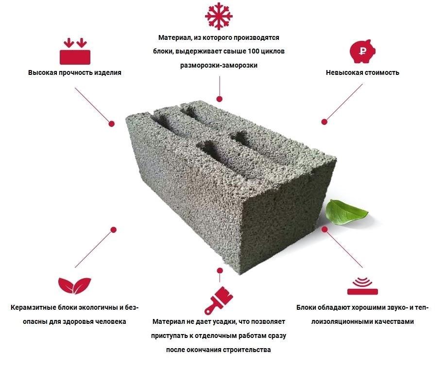 Достоинства плюсы Характеристики керамзитобетонных блоков